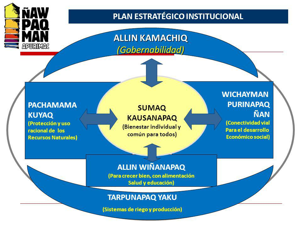 PACHAMAMA KUYAQ (Protección y uso racional de los Recursos Naturales) WICHAYMAN PURINAPAQ ÑAN (Conectividad vial Para el desarrollo Económico social) ALLIN WIÑANAPAQ (Para crecer bien, con alimentación Salud y educación) SUMAQ KAUSANAPAQ (Bienestar individual y común para todos) TARPUNAPAQ YAKU (Sistemas de riego y producción) ALLIN KAMACHIQ (Gobernabilidad) PLAN ESTRATÉGICO INSTITUCIONAL