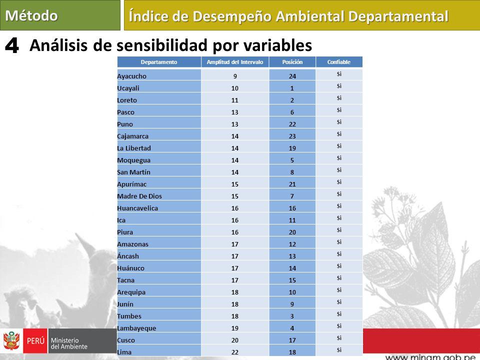 DepartamentoAmplitud del IntervaloPosiciónConfiable Ayacucho924 Si Ucayali101 Si Loreto112 Si Pasco136 Si Puno1322 Si Cajamarca1423 Si La Libertad1419
