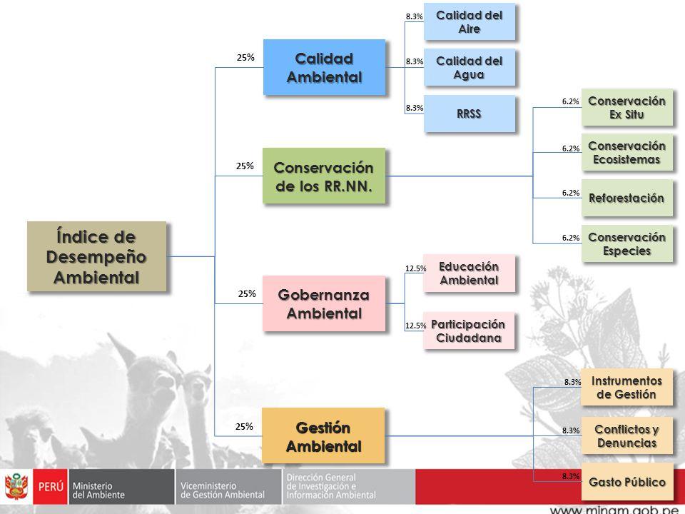 Índice de Desempeño Ambiental Calidad Ambiental Calidad del Aire Calidad del Agua RRSS Gobernanza Ambiental Educación Ambiental Participación Ciudadan