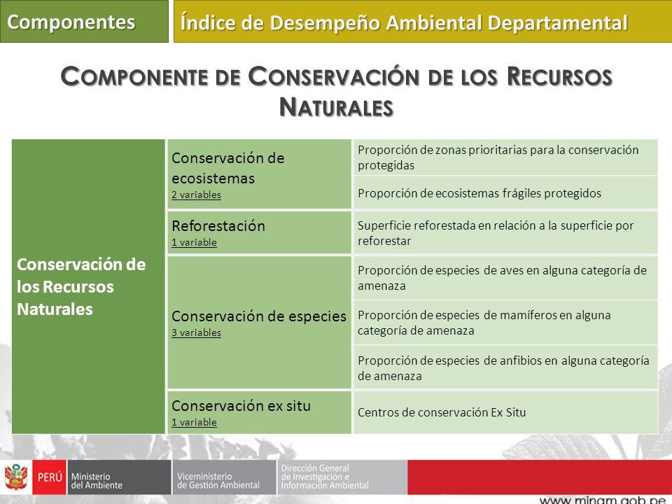 Conservación de los Recursos Naturales Conservación de ecosistemas 2 variables Proporción de zonas prioritarias para la conservación protegidas Propor