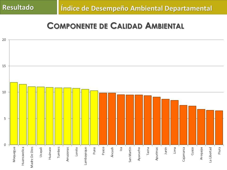 Resultado Índice de Desempeño Ambiental Departamental C OMPONENTE DE C ALIDAD A MBIENTAL