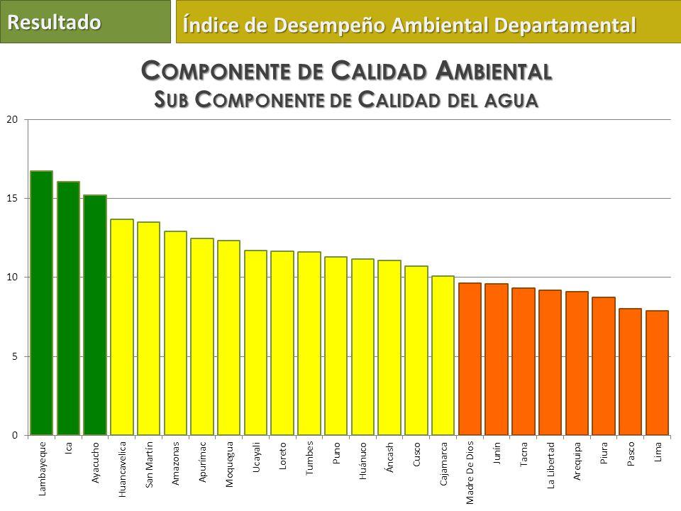 Resultado Índice de Desempeño Ambiental Departamental C OMPONENTE DE C ALIDAD A MBIENTAL S UB C OMPONENTE DE C ALIDAD DEL AGUA