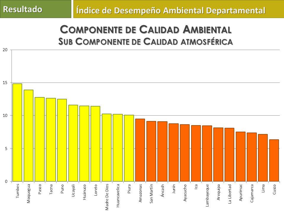 Resultado Índice de Desempeño Ambiental Departamental C OMPONENTE DE C ALIDAD A MBIENTAL S UB C OMPONENTE DE C ALIDAD ATMOSFÉRICA