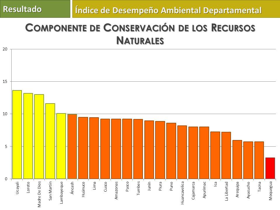 Resultado Índice de Desempeño Ambiental Departamental C OMPONENTE DE C ONSERVACIÓN DE LOS R ECURSOS N ATURALES