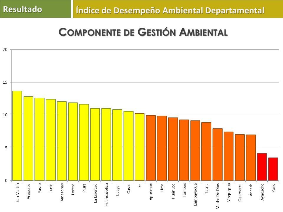 Resultado Índice de Desempeño Ambiental Departamental C OMPONENTE DE G ESTIÓN A MBIENTAL