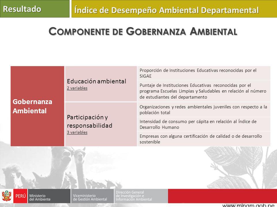 Gobernanza Ambiental Educación ambiental 2 variables Proporción de Instituciones Educativas reconocidas por el SIGAE Puntaje de Instituciones Educativ