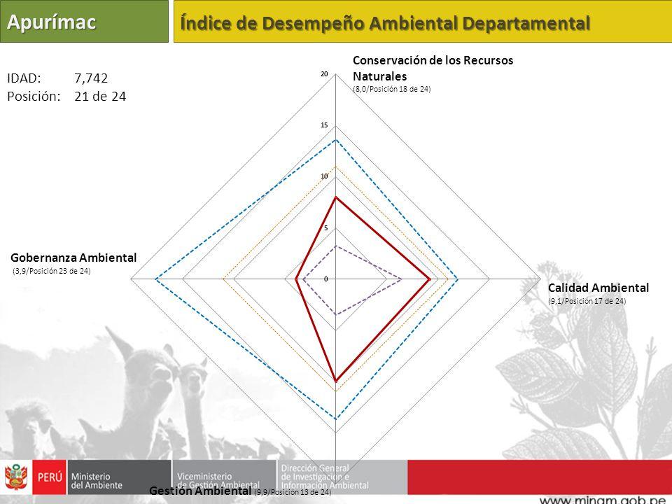 Apurímac Índice de Desempeño Ambiental Departamental Calidad Ambiental (9,1/Posición 17 de 24) Gestión Ambiental (9,9/Posición 13 de 24) Gobernanza Am