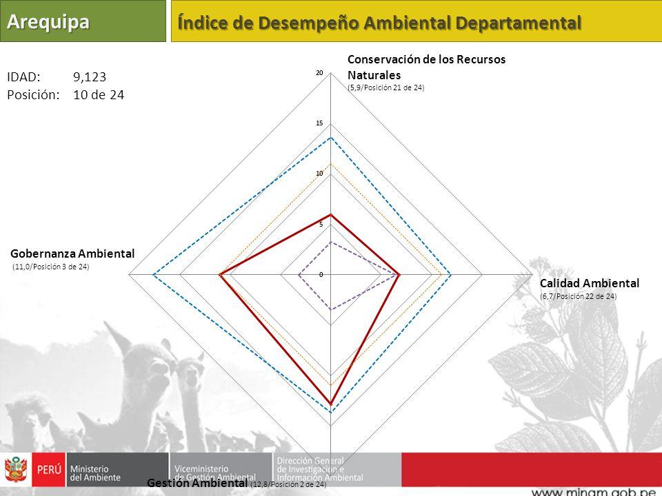 Arequipa Índice de Desempeño Ambiental Departamental Calidad Ambiental (6,7/Posición 22 de 24) Gestión Ambiental (12,8/Posición 2 de 24) Gobernanza Am