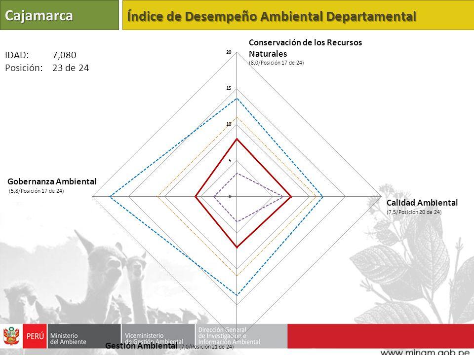 Cajamarca Índice de Desempeño Ambiental Departamental Calidad Ambiental (7,5/Posición 20 de 24) Gestión Ambiental (7,0/Posición 21 de 24) Gobernanza Ambiental (5,8/Posición 17 de 24) IDAD: 7,080 Posición: 23 de 24 Conservación de los Recursos Naturales (8,0/Posición 17 de 24)
