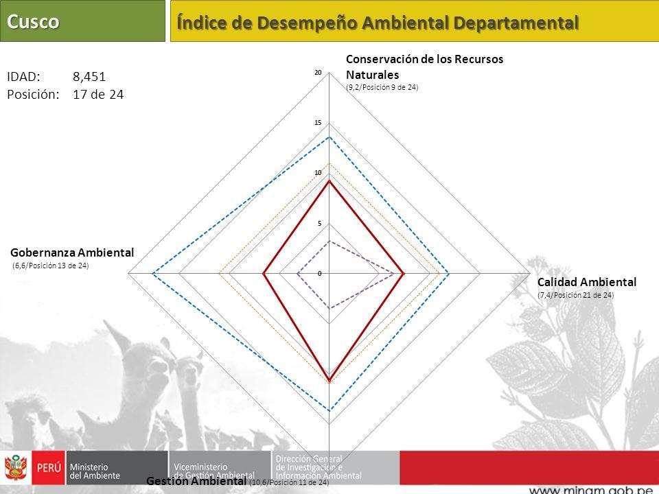 Cusco Índice de Desempeño Ambiental Departamental Calidad Ambiental (7,4/Posición 21 de 24) Gestión Ambiental (10,6/Posición 11 de 24) Gobernanza Ambiental (6,6/Posición 13 de 24) IDAD: 8,451 Posición: 17 de 24 Conservación de los Recursos Naturales (9,2/Posición 9 de 24)