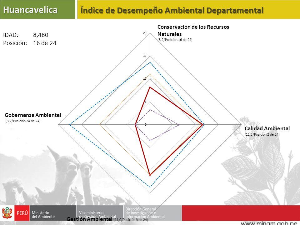 Huancavelica Índice de Desempeño Ambiental Departamental Calidad Ambiental (11,5/Posición 2 de 24) Gestión Ambiental (11,0/Posición 9 de 24) Gobernanza Ambiental (3,2/Posición 24 de 24) IDAD: 8,480 Posición: 16 de 24 Conservación de los Recursos Naturales (8,2/Posición 16 de 24)