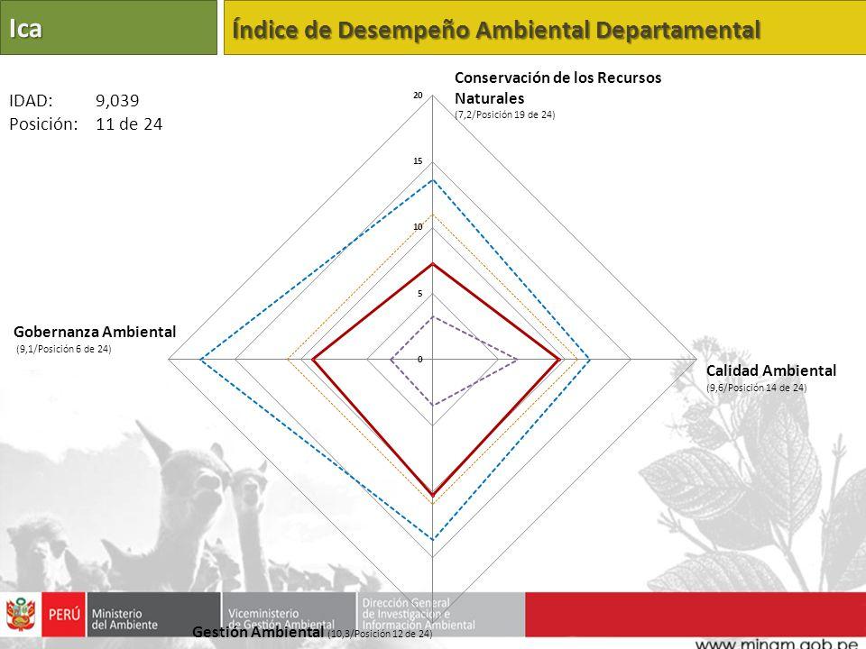 Ica Índice de Desempeño Ambiental Departamental Calidad Ambiental (9,6/Posición 14 de 24) Gestión Ambiental (10,3/Posición 12 de 24) Gobernanza Ambien