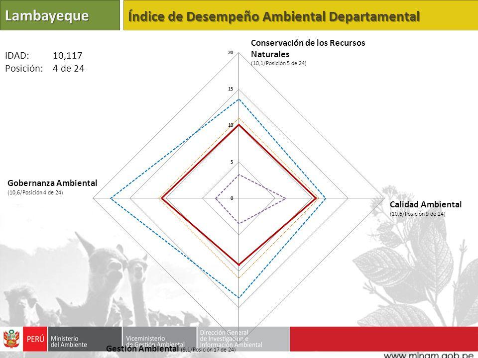 Lambayeque Índice de Desempeño Ambiental Departamental Calidad Ambiental (10,6/Posición 9 de 24) Gestión Ambiental (9,1/Posición 17 de 24) Gobernanza