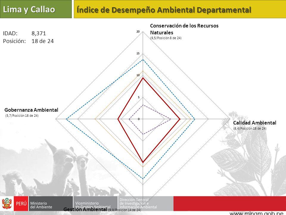 Lima y Callao Índice de Desempeño Ambiental Departamental Calidad Ambiental (8,4/Posición 18 de 24) Gestión Ambiental (9,9/Posición 14 de 24) Gobernanza Ambiental (5,7/Posición 18 de 24) IDAD: 8,371 Posición: 18 de 24 Conservación de los Recursos Naturales (9,5/Posición 8 de 24)
