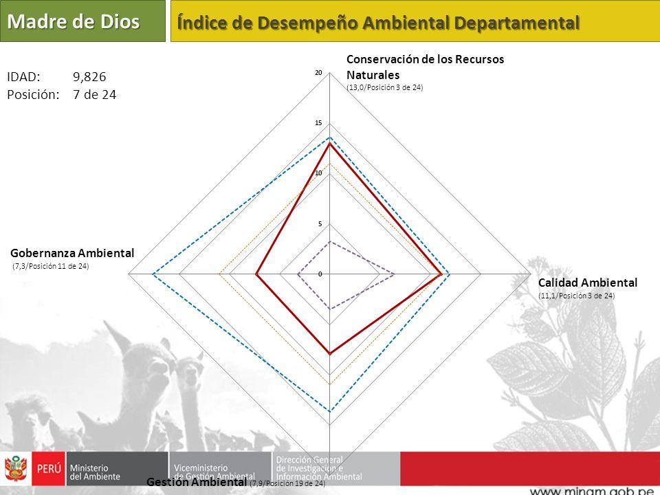 Madre de Dios Índice de Desempeño Ambiental Departamental Calidad Ambiental (11,1/Posición 3 de 24) Gestión Ambiental (7,9/Posición 19 de 24) Gobernan