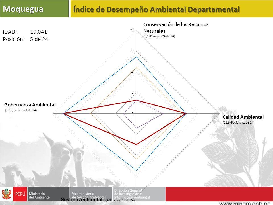 Moquegua Índice de Desempeño Ambiental Departamental Calidad Ambiental (11,9/Posición 1 de 24) Gestión Ambiental (7,4/Posición 20 de 24) Gobernanza Am