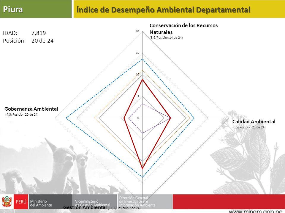 Piura Índice de Desempeño Ambiental Departamental Calidad Ambiental (6,5/Posición 23 de 24) Gestión Ambiental (11,7/Posición 7 de 24) Gobernanza Ambie