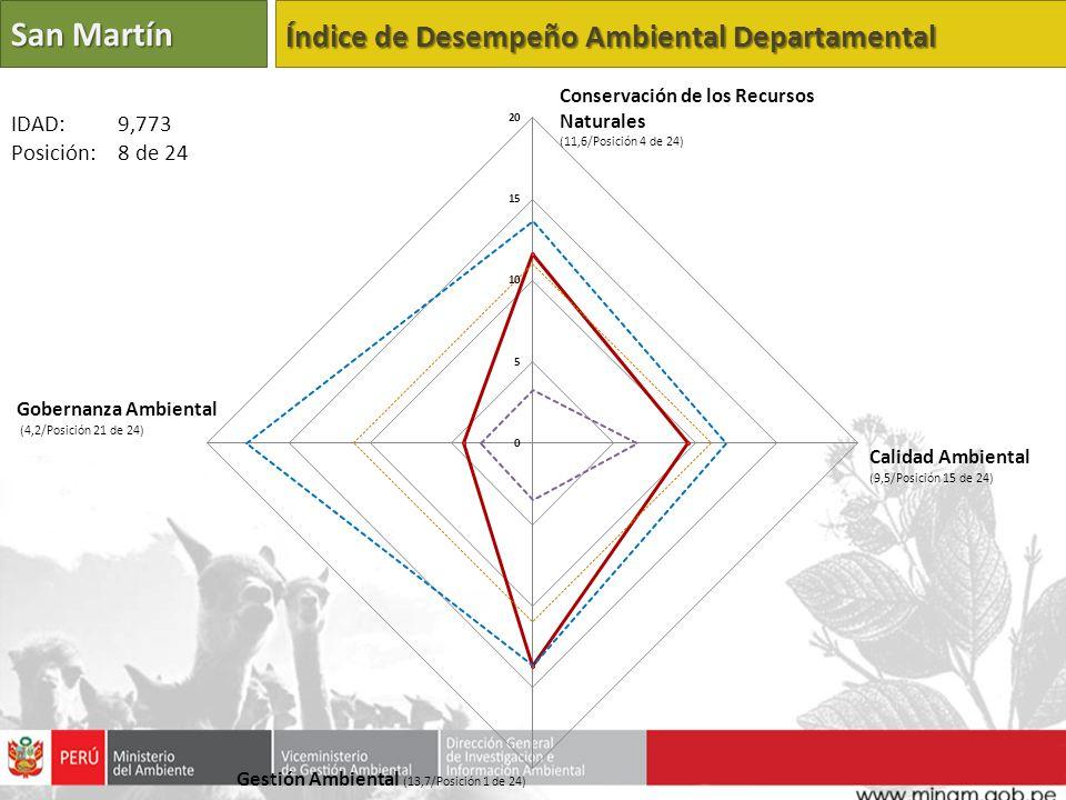 San Martín Índice de Desempeño Ambiental Departamental Calidad Ambiental (9,5/Posición 15 de 24) Gestión Ambiental (13,7/Posición 1 de 24) Gobernanza