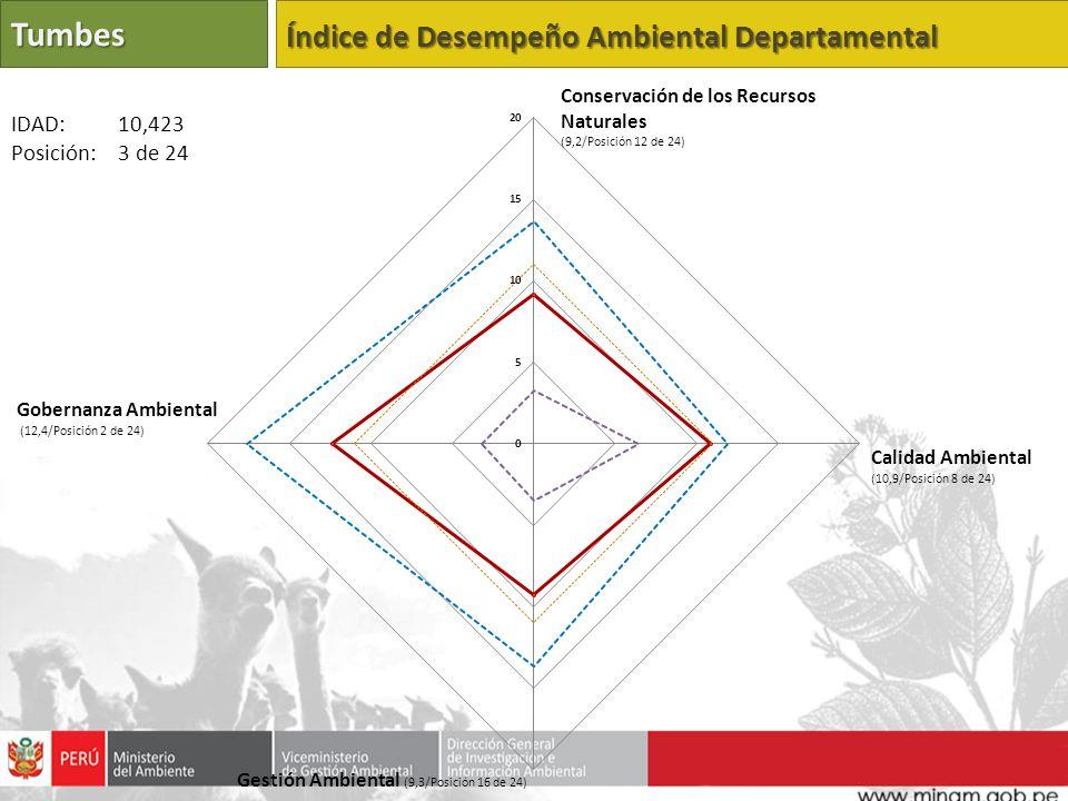 Tumbes Índice de Desempeño Ambiental Departamental Calidad Ambiental (10,9/Posición 8 de 24) Gestión Ambiental (9,3/Posición 16 de 24) Gobernanza Ambi