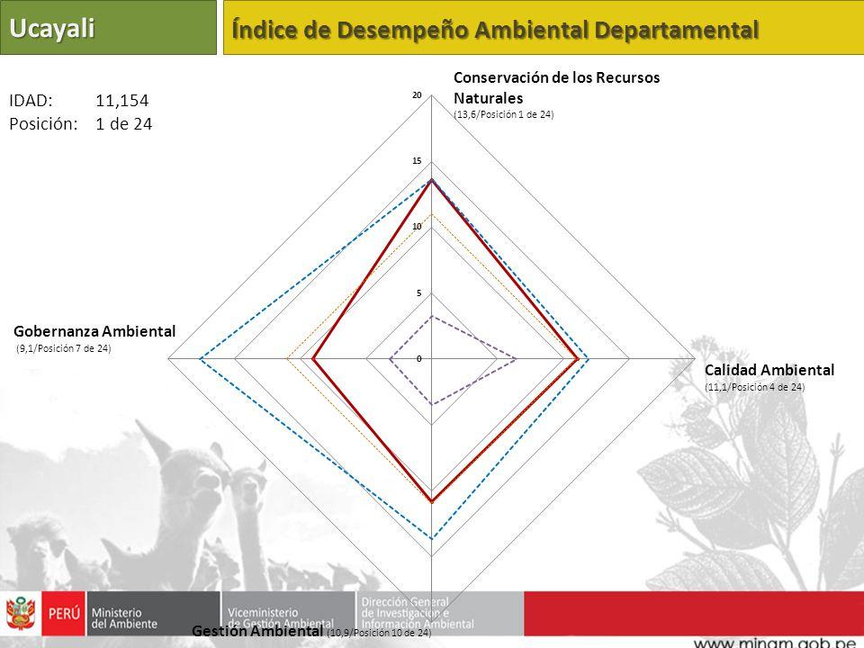 Ucayali Índice de Desempeño Ambiental Departamental Calidad Ambiental (11,1/Posición 4 de 24) Gestión Ambiental (10,9/Posición 10 de 24) Gobernanza Ambiental (9,1/Posición 7 de 24) IDAD: 11,154 Posición: 1 de 24 Conservación de los Recursos Naturales (13,6/Posición 1 de 24)