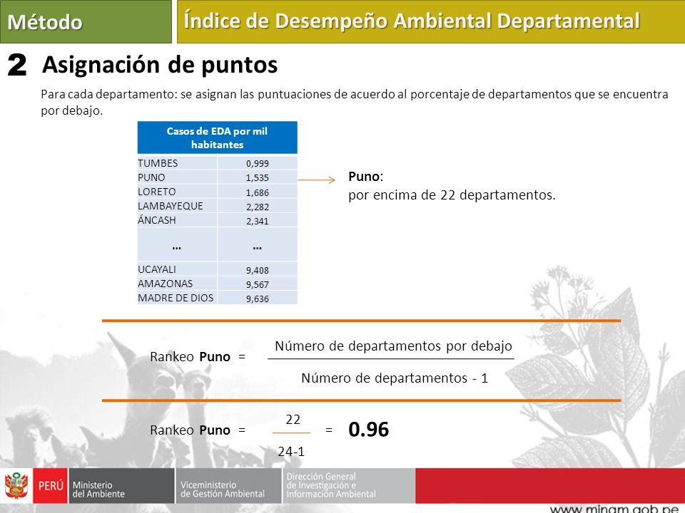 Casos de EDA por mil habitantes TUMBES 0,999 PUNO 1,535 LORETO 1,686 LAMBAYEQUE 2,282 ÁNCASH 2,341 …… UCAYALI 9,408 AMAZONAS 9,567 MADRE DE DIOS 9,636 Número de departamentos por debajo Número de departamentos - 1 Puno: por encima de 22 departamentos.