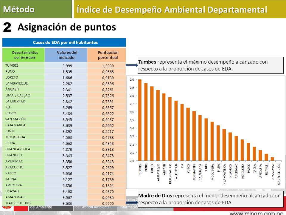 Casos de EDA por mil habitantes Departamentos por jerarquía Valores del indicador Puntuación porcentual TUMBES 0,9991,0000 PUNO 1,5350,9565 LORETO 1,6860,9130 LAMBAYEQUE 2,2820,8696 ÁNCASH 2,3410,8261 LIMA y CALLAO 2,5370,7826 LA LIBERTAD 2,8420,7391 ICA 3,2690,6957 CUSCO 3,4840,6522 SAN MARTÍN 3,5450,6087 CAJAMARCA 3,6390,5652 JUNÍN 3,8920,5217 MOQUEGUA 4,5030,4783 PIURA 4,6620,4348 HUANCAVELICA 4,8700,3913 HUÁNUCO 5,3430,3478 APURÍMAC 5,3500,3043 AYACUCHO 5,5270,2609 PASCO 6,0360,2174 TACNA 6,1270,1739 AREQUIPA 6,8560,1304 UCAYALI 9,4080,0870 AMAZONAS 9,5670,0435 MADRE DE DIOS 9,6360,0000 Tumbes representa el máximo desempeño alcanzado con respecto a la proporción de casos de EDA.