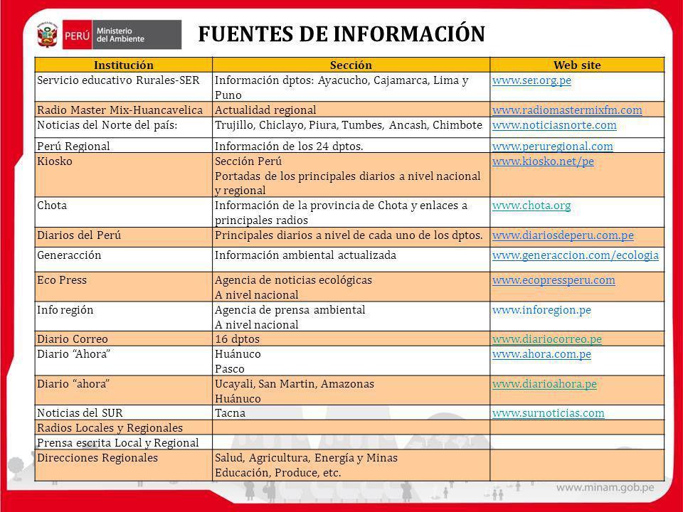 FUENTES DE INFORMACIÓN InstituciónSecciónWeb site Servicio educativo Rurales-SERInformación dptos: Ayacucho, Cajamarca, Lima y Puno www.ser.org.pe Radio Master Mix-HuancavelicaActualidad regionalwww.radiomastermixfm.com Noticias del Norte del país:Trujillo, Chiclayo, Piura, Tumbes, Ancash, Chimbotewww.noticiasnorte.com Perú RegionalInformación de los 24 dptos.www.peruregional.com KioskoSección Perú Portadas de los principales diarios a nivel nacional y regional www.kiosko.net/pe ChotaInformación de la provincia de Chota y enlaces a principales radios www.chota.org Diarios del PerúPrincipales diarios a nivel de cada uno de los dptos.www.diariosdeperu.com.pe GeneracciónInformación ambiental actualizadawww.generaccion.com/ecologia Eco PressAgencia de noticias ecológicas A nivel nacional www.ecopressperu.com Info regiónAgencia de prensa ambiental A nivel nacional www.inforegion.pe Diario Correo16 dptoswww.diariocorreo.pe Diario AhoraHuánuco Pasco www.ahora.com.pe Diario ahoraUcayali, San Martin, Amazonas Huánuco www.diarioahora.pe Noticias del SURTacnawww.surnoticias.com Radios Locales y Regionales Prensa escrita Local y Regional Direcciones RegionalesSalud, Agricultura, Energía y Minas Educación, Produce, etc.