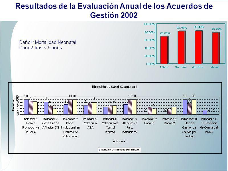 Daño1: Mortalidad Neonatal Daño2: Iras < 5 años Resultados de la Evaluación Anual de los Acuerdos de Gestión 2002