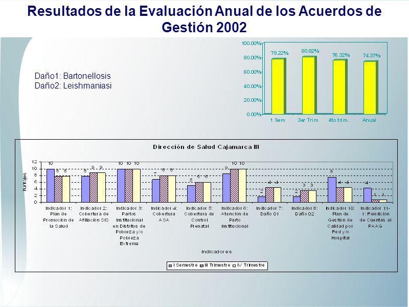 Daño1: Bartonellosis Daño2: Leishmaniasi Resultados de la Evaluación Anual de los Acuerdos de Gestión 2002