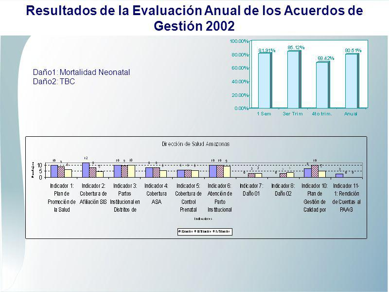 Daño1: Bartonelosis Daño2: Mortalidad Neonatal Resultados de la Evaluación Anual de los Acuerdos de Gestión 2002