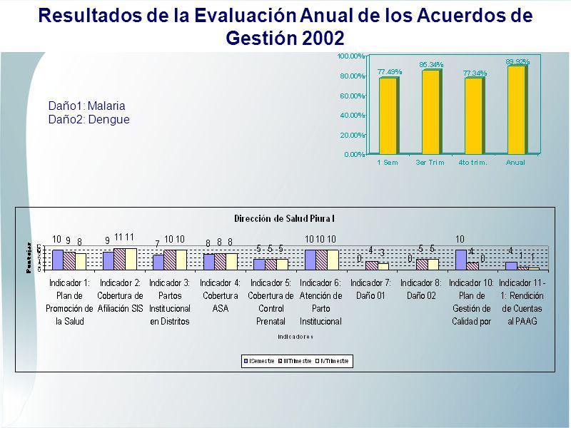 Daño1: Malaria Daño2: Dengue Resultados de la Evaluación Anual de los Acuerdos de Gestión 2002