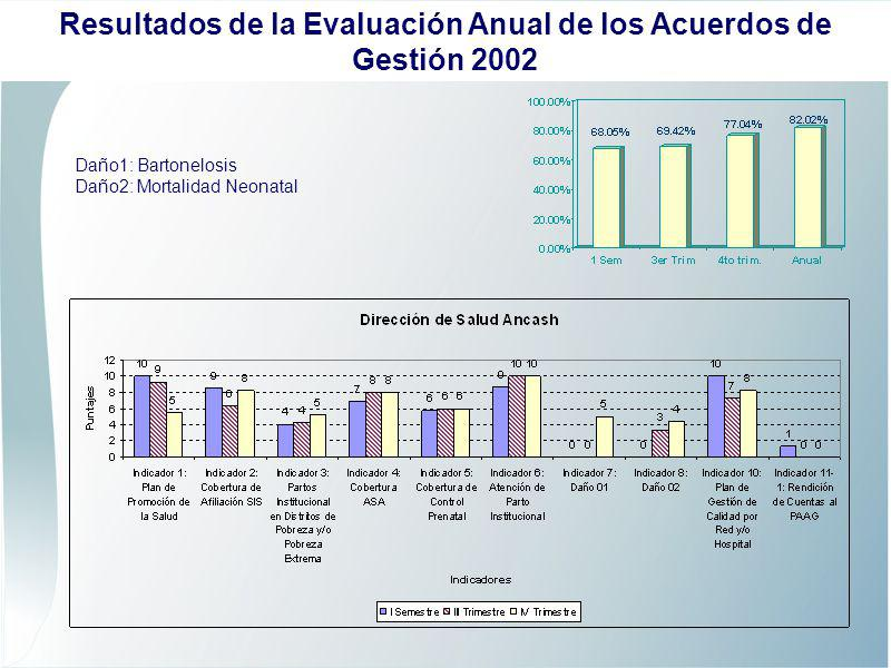 Daño1: EDAS Daño2: Muertes por neumonias Resultados de la Evaluación Anual de los Acuerdos de Gestión 2002