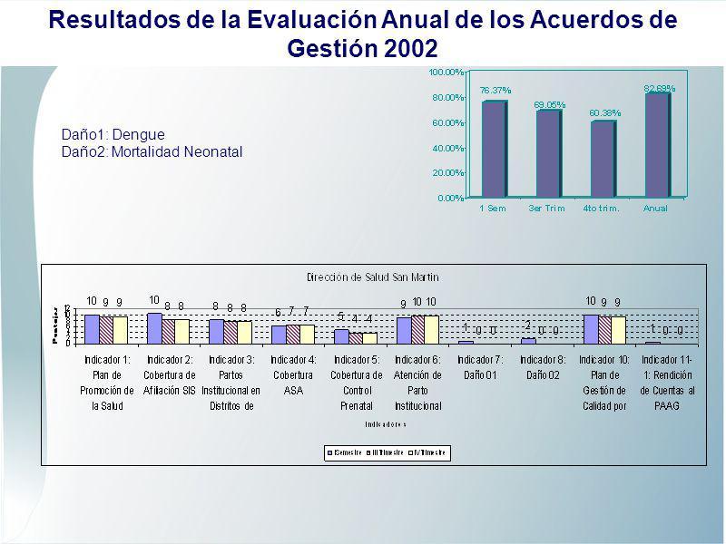 Daño1: Dengue Daño2: Mortalidad Neonatal Resultados de la Evaluación Anual de los Acuerdos de Gestión 2002