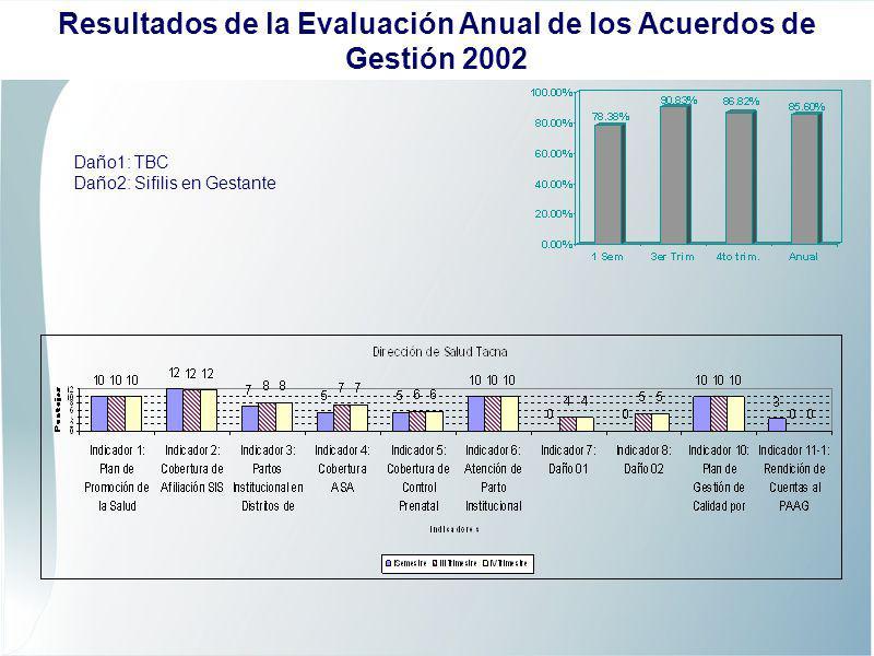 Daño1: TBC Daño2: Sifilis en Gestante Resultados de la Evaluación Anual de los Acuerdos de Gestión 2002