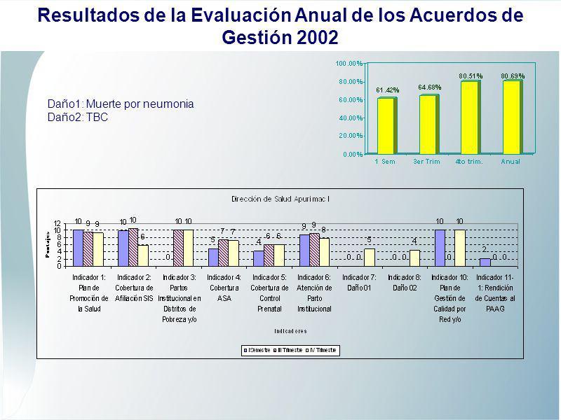 Daño1: Malarial Daño2: Mortalidad Neonatal Resultados de la Evaluación Anual de los Acuerdos de Gestión 2002