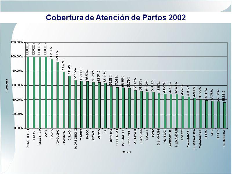 Cobertura de Atención de Partos 2002