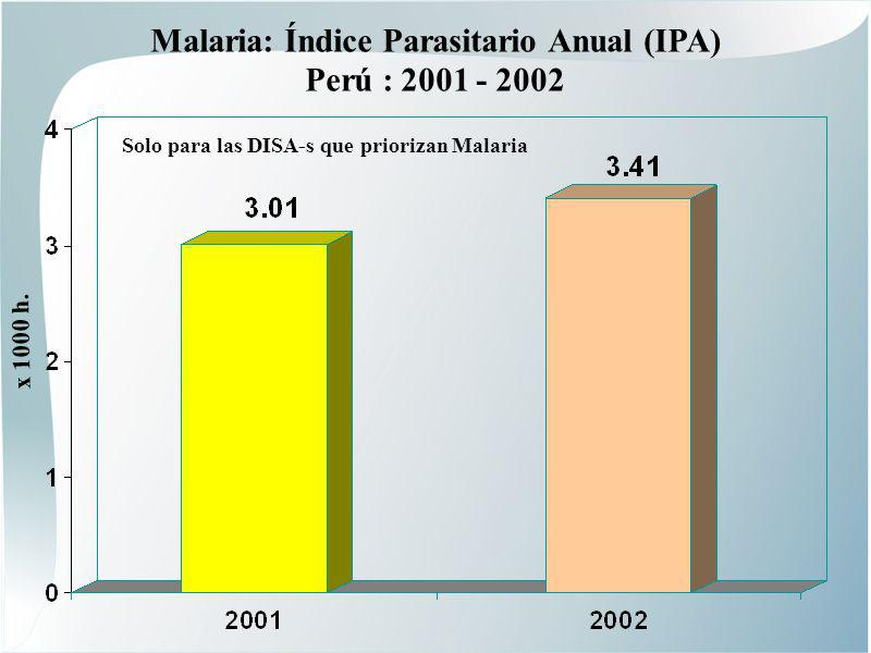 Malaria: Índice Parasitario Anual (IPA) Perú : 2001 - 2002 Solo para las DISA-s que priorizan Malaria x 1000 h.