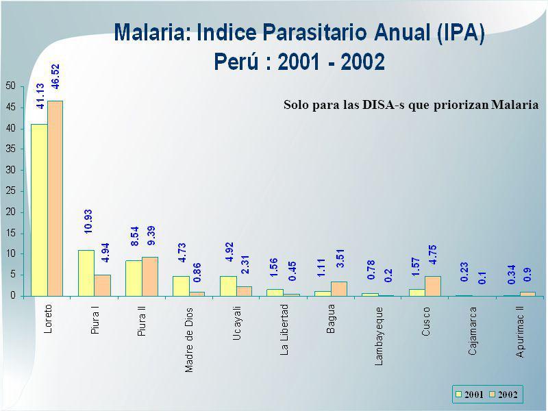 Solo para las DISA-s que priorizan Malaria