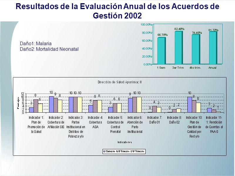 Daño1: TBC Daño2: Chagas Resultados de la Evaluación Anual de los Acuerdos de Gestión 2002