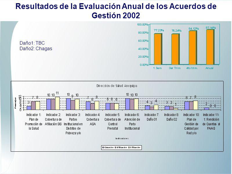 Cobertura de Aseguramiento Gestantes 2002