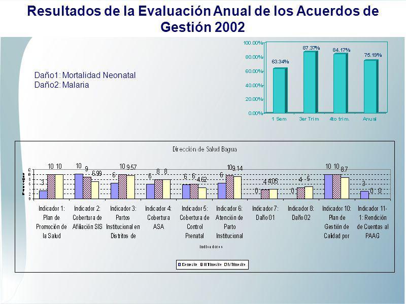 Daño1: Mortalidad Neonatal Daño2: Malaria Resultados de la Evaluación Anual de los Acuerdos de Gestión 2002