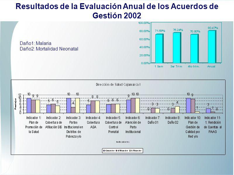 Daño1: Malaria Daño2: Mortalidad Neonatal Resultados de la Evaluación Anual de los Acuerdos de Gestión 2002