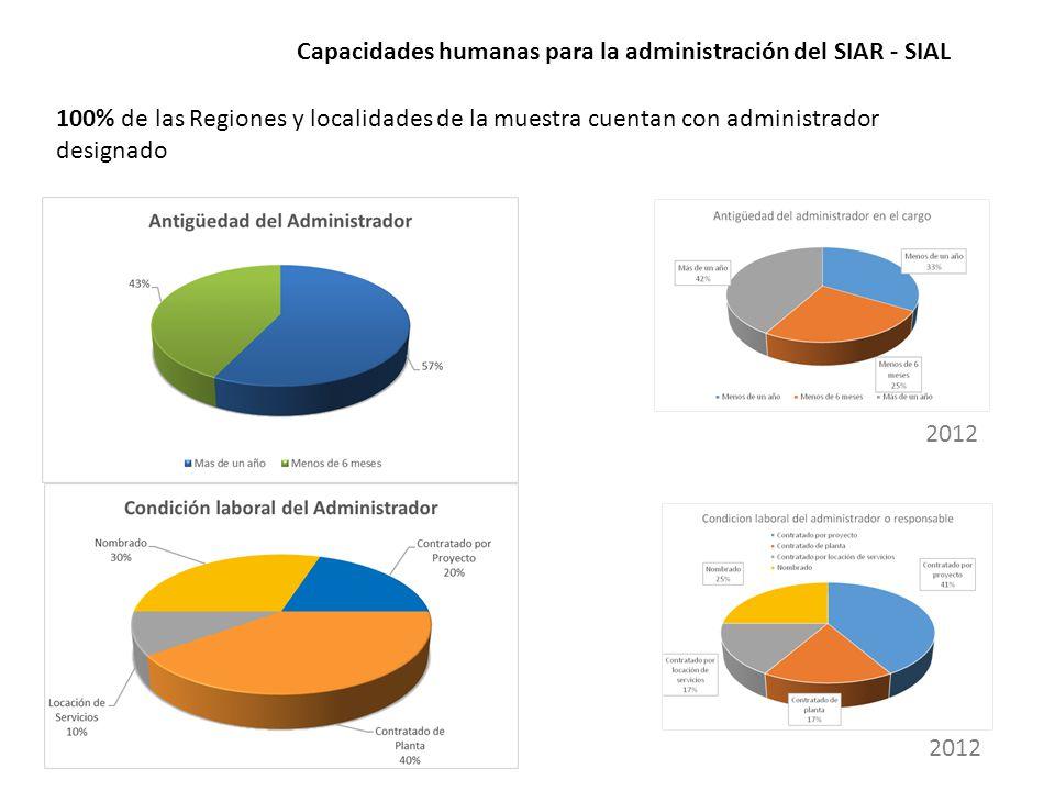 Capacidades humanas para la administración del SIAR - SIAL 100% de las Regiones y localidades de la muestra cuentan con administrador designado 2012