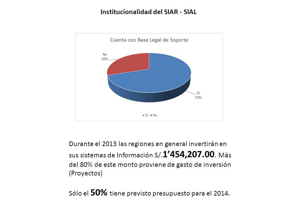 Institucionalidad del SIAR - SIAL Durante el 2013 las regiones en general invertirán en sus sistemas de Información S/. 1454,207.00. Más del 80% de es