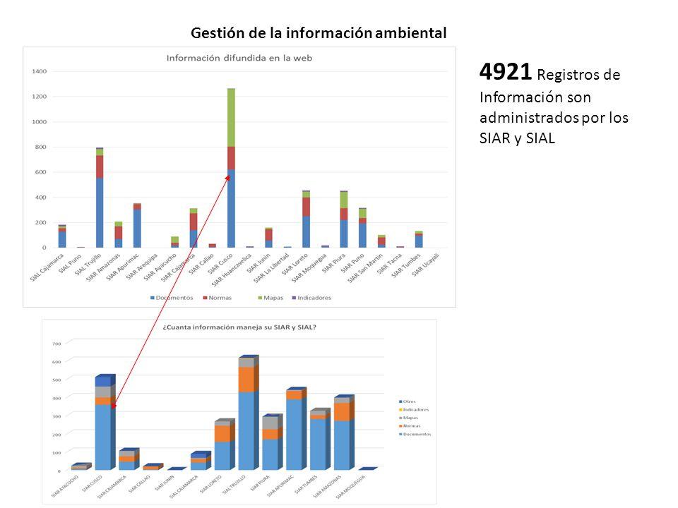 Gestión de la información ambiental 4921 Registros de Información son administrados por los SIAR y SIAL