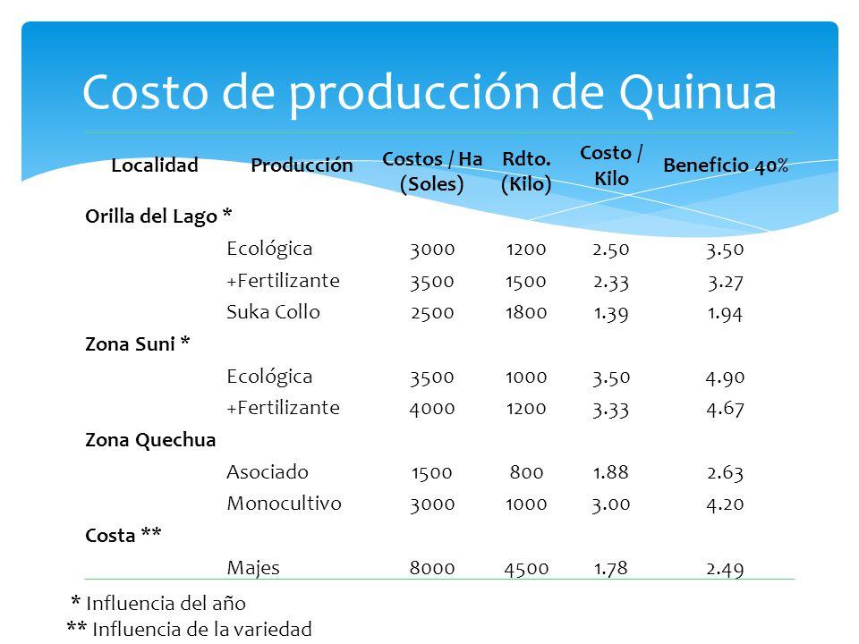 Costo de producción de Quinua LocalidadProducción Costos / Ha (Soles) Rdto. (Kilo) Costo / Kilo Beneficio 40% Orilla del Lago * Ecológica300012002.503