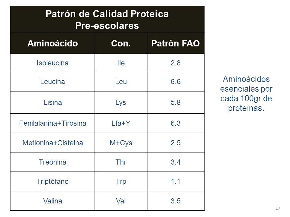 17 Patrón de Calidad Proteica Pre-escolares AminoácidoCon.Patrón FAO IsoleucinaIle2.8 LeucinaLeu6.6 LisinaLys5.8 Fenilalanina+TirosinaLfa+Y6.3 Metionina+CisteinaM+Cys2.5 TreoninaThr3.4 TriptófanoTrp1.1 ValinaVal3.5 Aminoácidos esenciales por cada 100gr de proteínas.