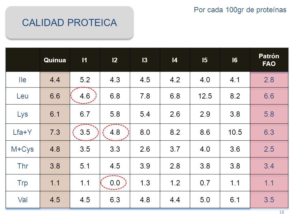 18 CALIDAD PROTEICA Por cada 100gr de proteínas