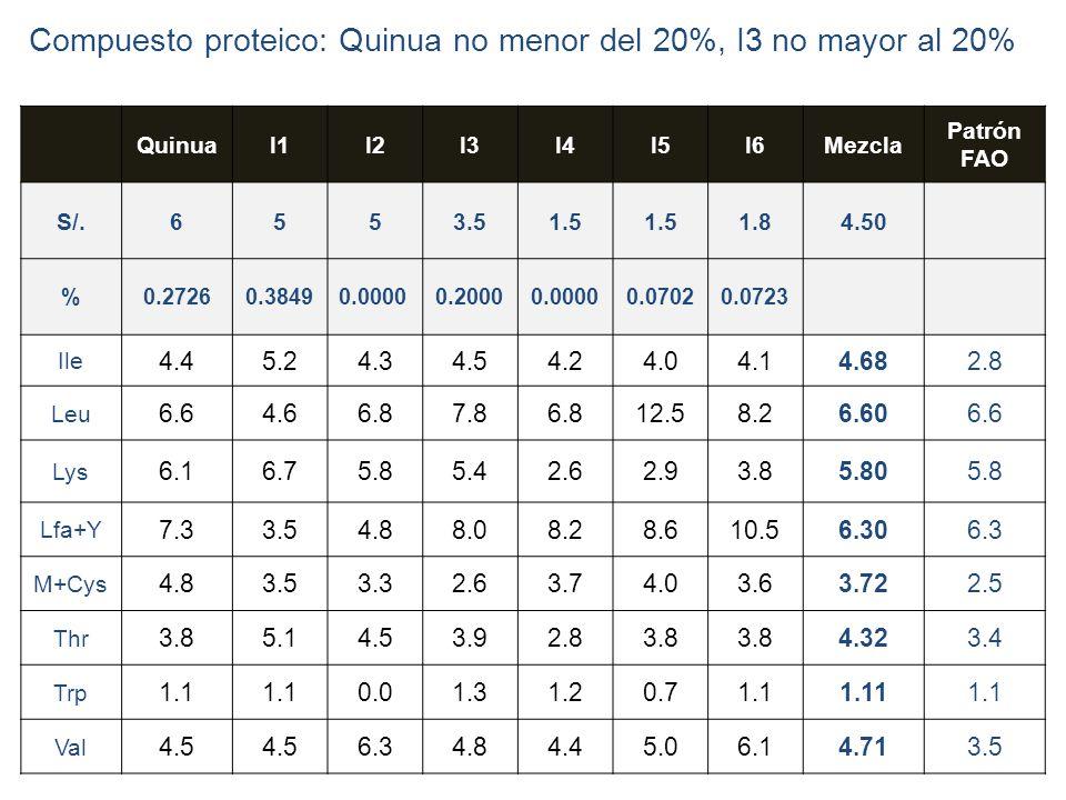 22 QuinuaI1I2I3I4I5I6Mezcla Patrón FAO S/.6553.51.5 1.84.50 %0.27260.38490.00000.20000.00000.07020.0723 Ile 4.45.24.34.54.24.04.14.682.8 Leu 6.64.66.8