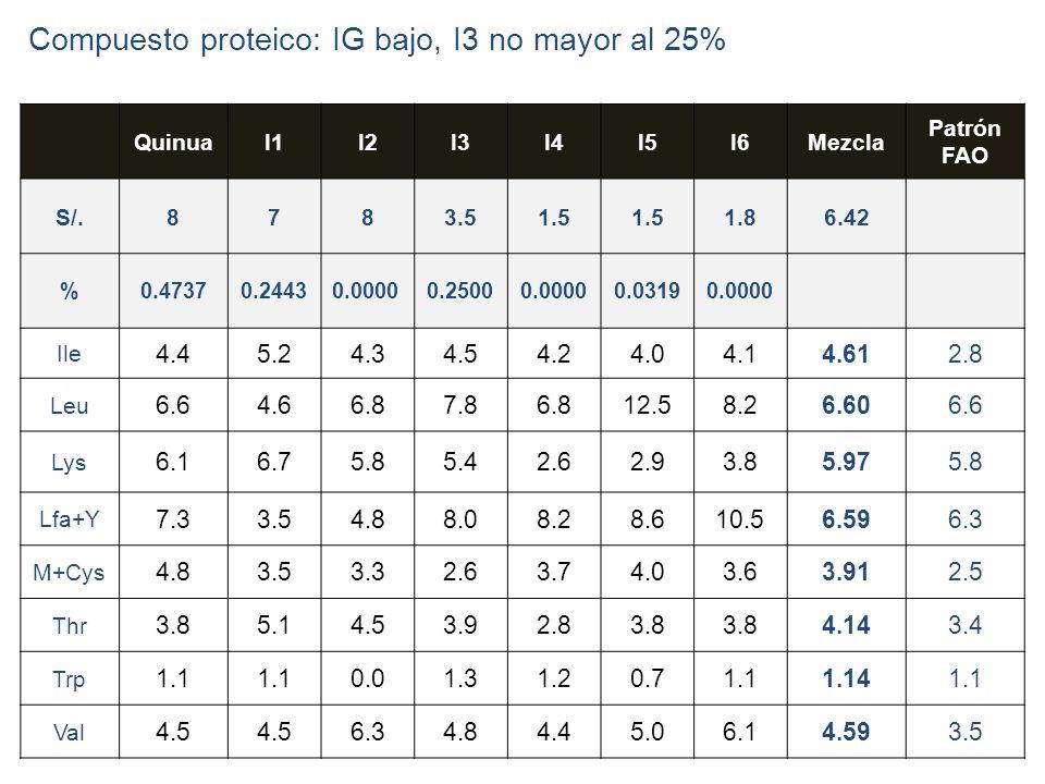 23 QuinuaI1I2I3I4I5I6Mezcla Patrón FAO S/.8783.51.5 1.86.42 %0.47370.24430.00000.25000.00000.03190.0000 Ile 4.45.24.34.54.24.04.14.612.8 Leu 6.64.66.8